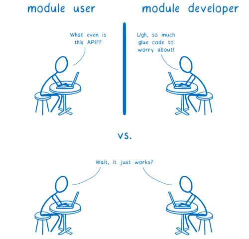 user saying 'what even is this API?' vs developer saying 'ugh, so much glue code to worry about' vs both saying 'wait, it just works?'
