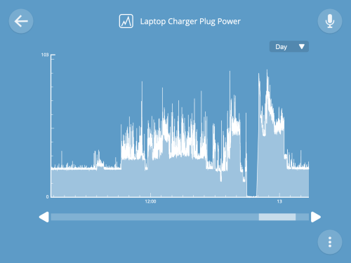 Graph of laptop charger plug power over the last day with clear differentiation between off, standby, and charging states