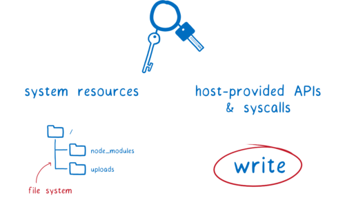 Diagram of the system resource and syscall needed to pull this off