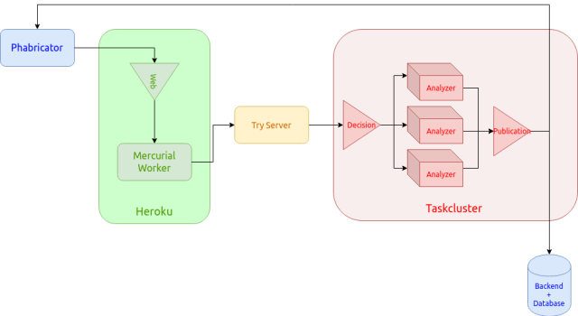 diagram showing the workflow between Phabricator and the backend database, flowing through Heroku to the Try Server and Taskcluster