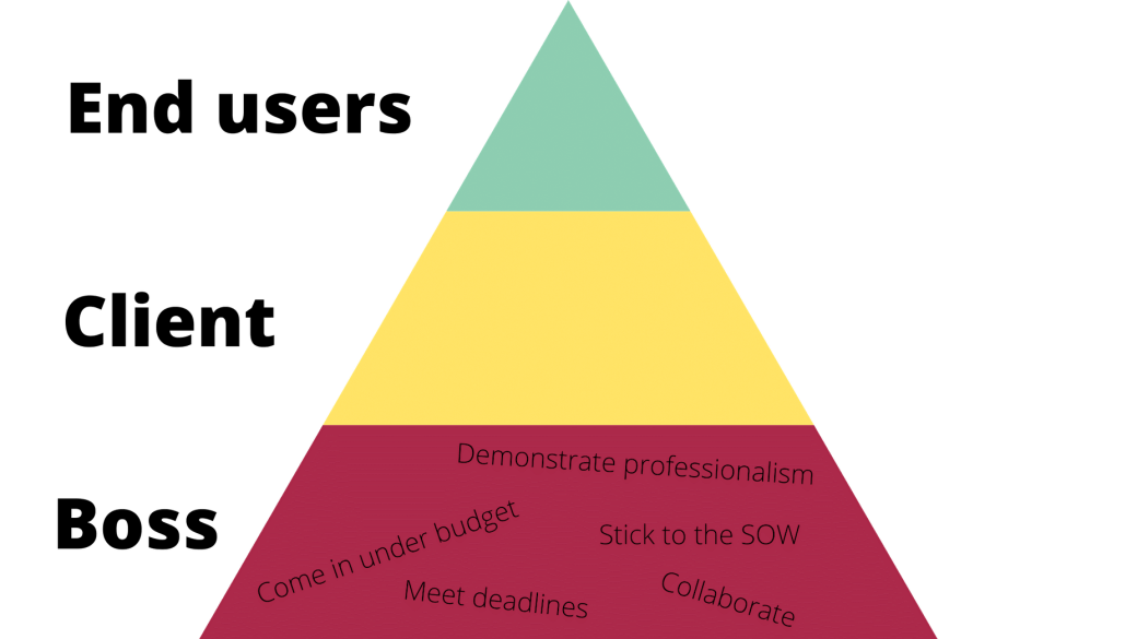O que os web designers fazem quando trabalham para o chefe