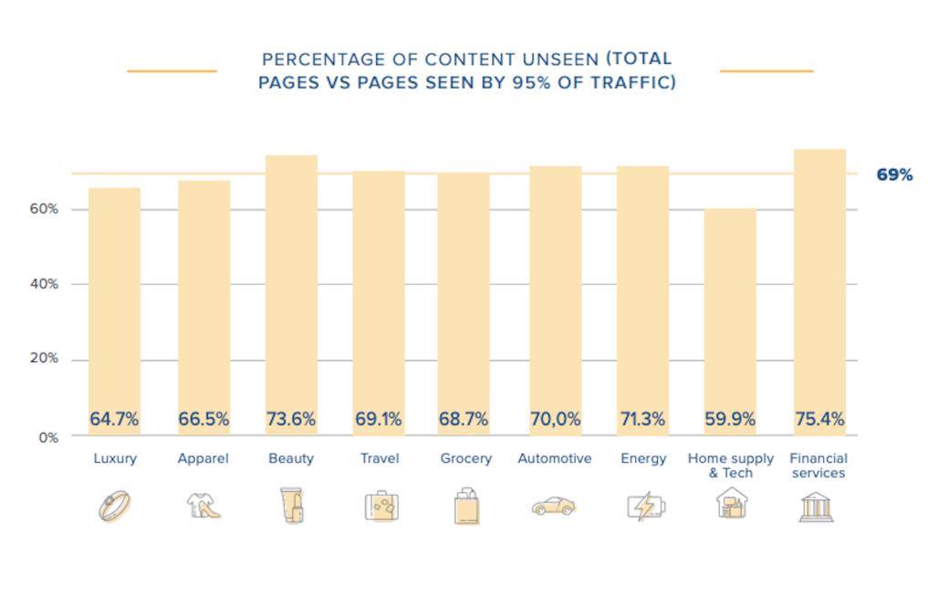 O Contentsquare divide as taxas de páginas não vistas em todos os setores