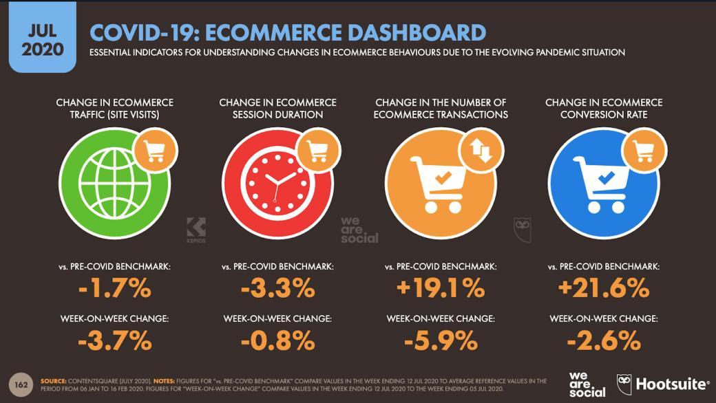 Digital 2020: mudanças nos hábitos de compra de comércio eletrônico durante COVID-19