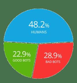 trafic web robots vs humains