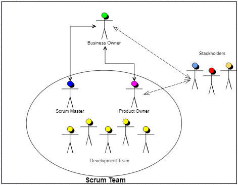Your First Guide to Scrum & Agile Software Development