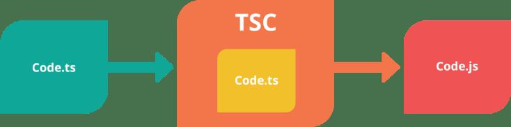 Lenguaje de programación TypeScript
