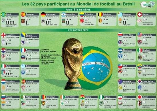 Mondial 2014