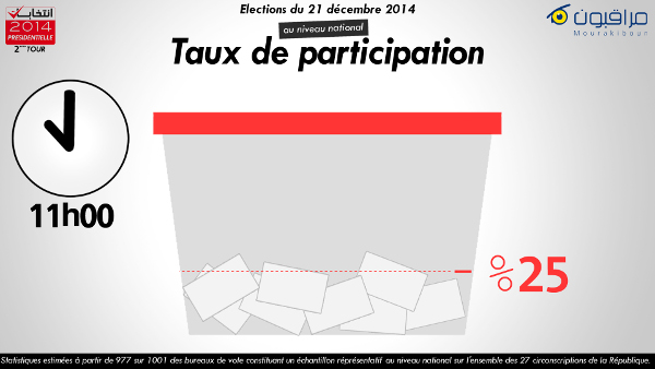 taux de participation 11h mourakiboun