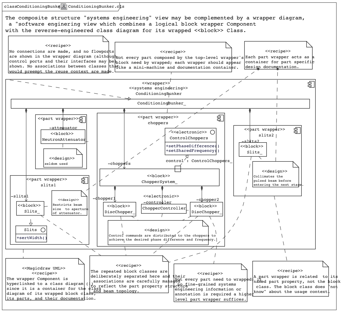 hight resolution of figure 06 example wrapped class diagram software engineering view of a fictitious neutron beam conditioning bunker