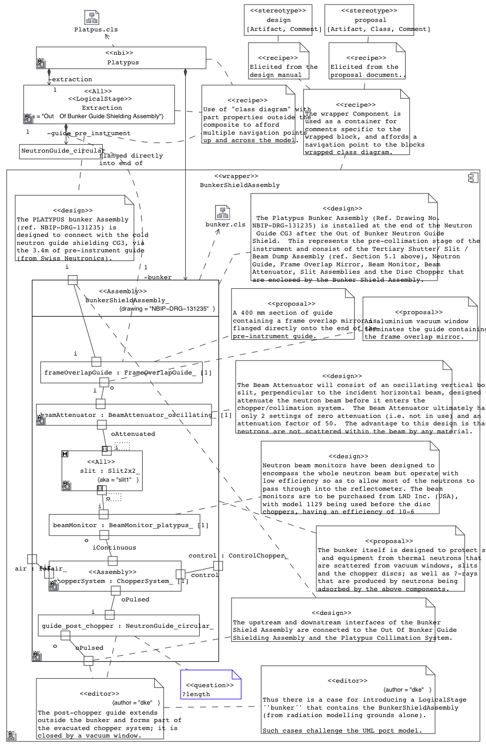 hight resolution of figure 08 model bunker shield assembly for the the platypus reflectometer as uml2 composite structure diagram with flowport notation