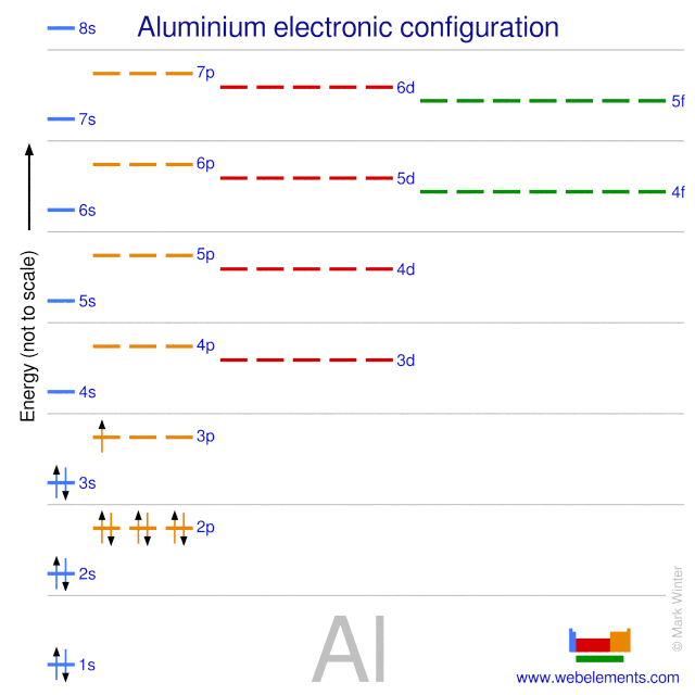 energy level diagram for aluminum universal motor wiring webelements periodic table aluminium properties of free atoms kossel shell structure