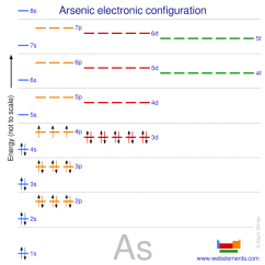 Orbital Diagram For Arsenic Pollak 6 Way Wiring Webelements Periodic Table Properties Of Free Atoms Kossel Shell Structure