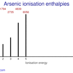 Orbital Diagram For Arsenic Calvin Cycle Photosynthesis Webelements Periodic Table Properties Of Free Atoms Ionisation Energies