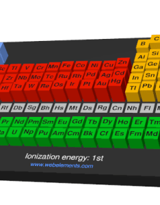 Image showing periodicity of the chemical elements for ionization energy st in  periodic table also webelements rh