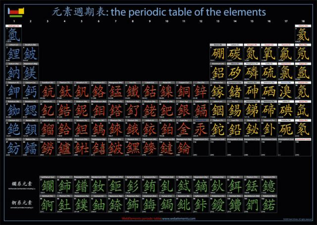 Chinese periodic table poster chemistry nexus chinese periodic table poster urtaz Choice Image