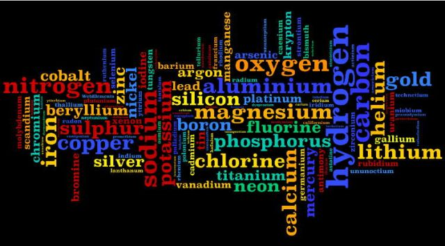 Popularity wordleeview chemistry nexus wordle showing relative popularity of the elements on webelements urtaz Choice Image