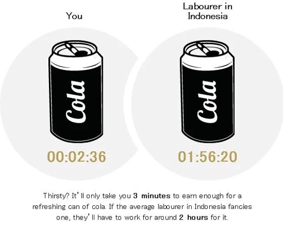 コーラを買うお金を稼ぐには何分必要か