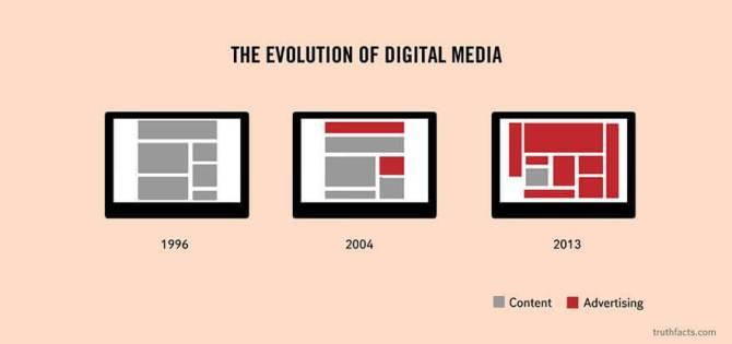 デジタルメディアの変移