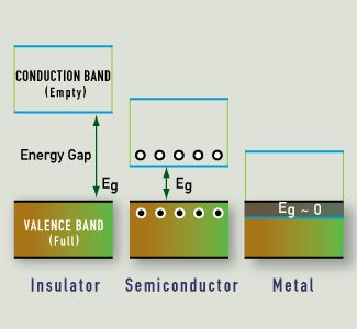 energy band diagram of insulator 7 pin trailer wiring australia vermilion causes color comparing the gap for insulators semiconductors and metals have a so large that electrons cannot cross it