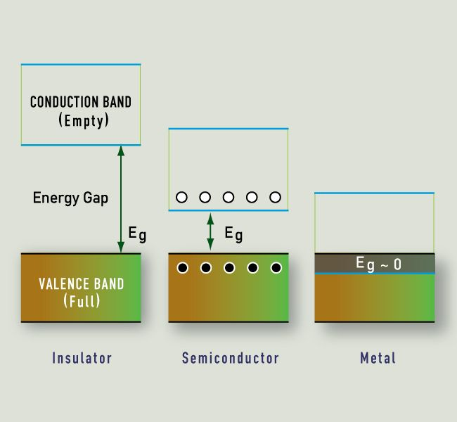 energy band diagram of insulator ac electric motor wiring vermilion causes color comparing the gap for insulators
