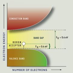Energy Level Diagram For Boron Starter Generator Wiring Diamonds Structure Causes Of Color