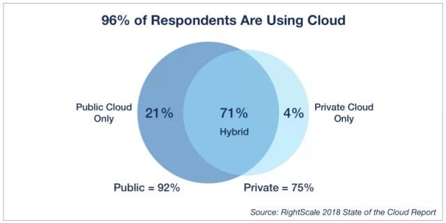 Cloud Statics
