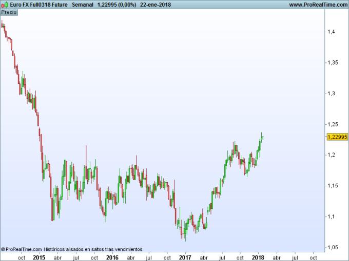 Gráfico futuro del Euro/Dólar. Gráfico semanal (Fuente: ProRealTime)
