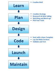 step general process for making website also producing rh webfx