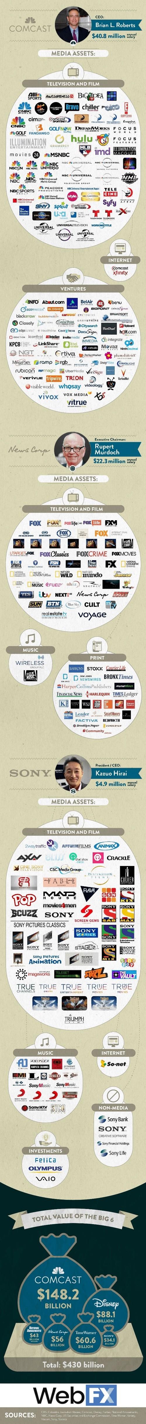 Οι 6 εταιρείες που κατέχουν
