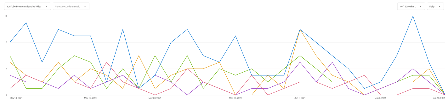 A line graph in YouTube Analytics featuring Premium video views