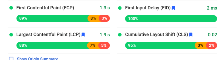 A screenshot of Core Web Vitals metrics from Google's PageSpeed Insights tool