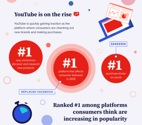A purple, blue, and red graphic that says YouTube is the number one platform for affecting consumer behavior