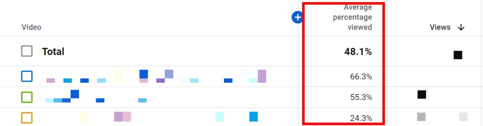 Average Percentage Viewed in YouTube Analytics