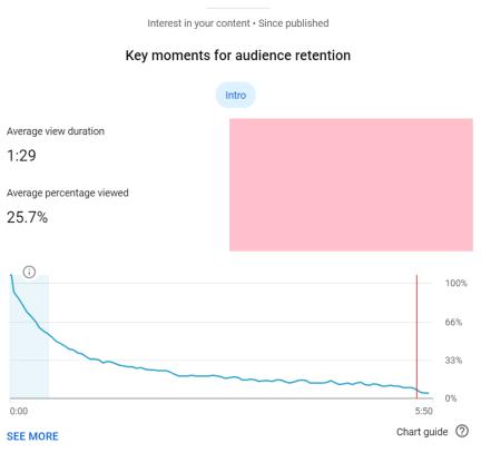 YouTube Analytics viewer retention metric