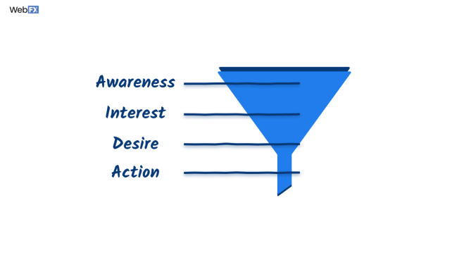 A blue funnel with the text awareness, interest, desire, and action in descending order