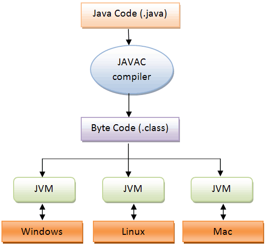 jvm architecture in java with diagram 2005 jeep liberty trailer wiring virtual machine: defination, & features | nov 2018 wg