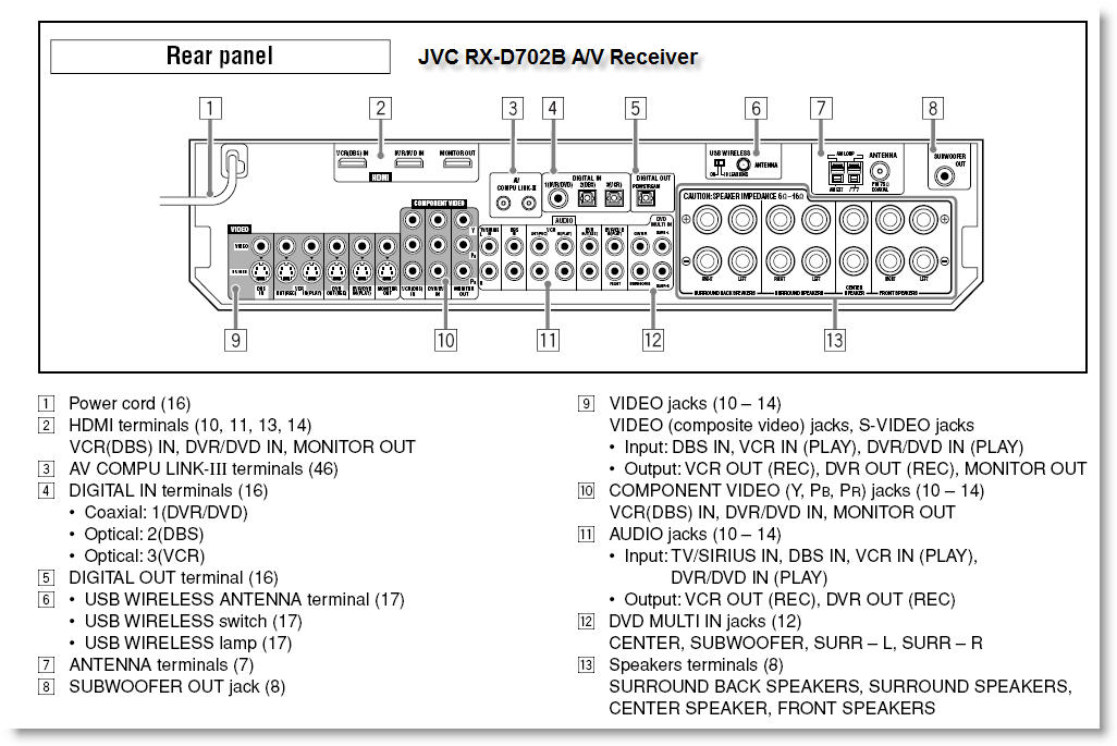 JVC RX-D702B Audio/Visual Control Receiver