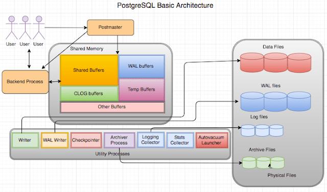How To Install PostgreSQL