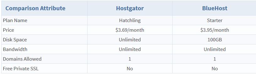 Hostgator vs Bluehost - Rate