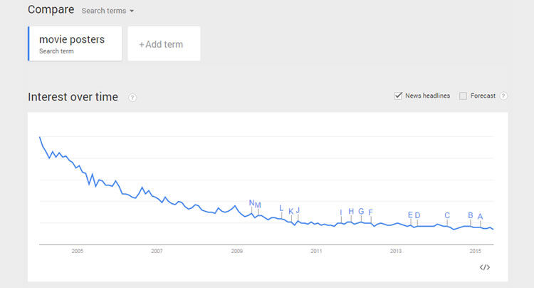 movie poster google trends