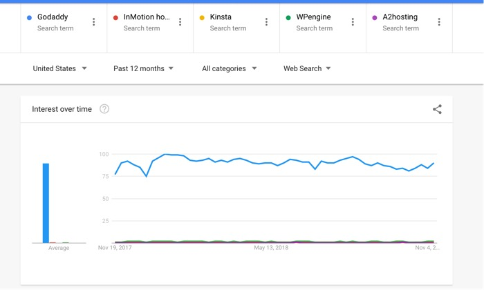 Popular hosting companies: With InMotion, Kinsta, WPEngine, and A2Hosting, GoDaddy still holds a considerable lead.
