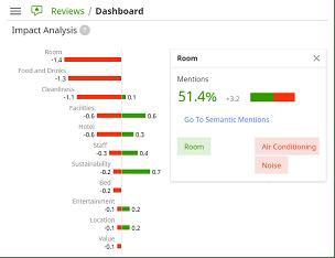 ReviewPro Etki Analizi - Impact Analysis