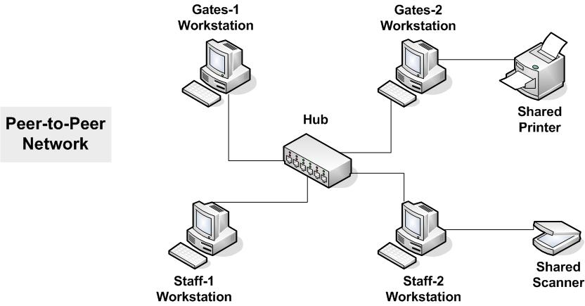 Cosidesk Peer To Peer Or Client Server Network H