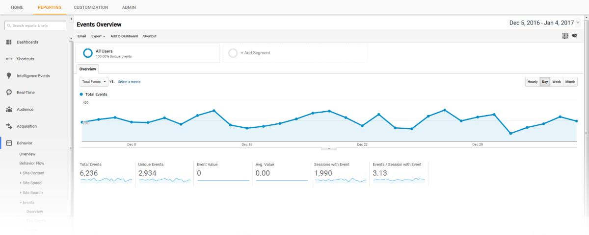 Monitorea tus banners estáticos con Google Analytics