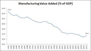 military-spending-value-added-1