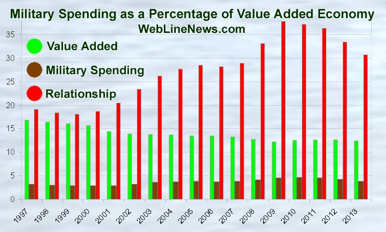 US Military Spending as a Percentage of Value Added Economy, Over 30 Percent