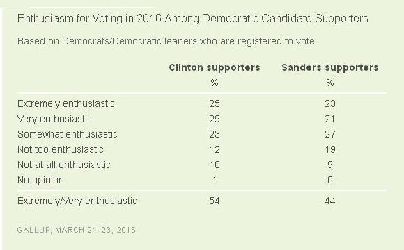 gallup-enthusiasm-poll-1