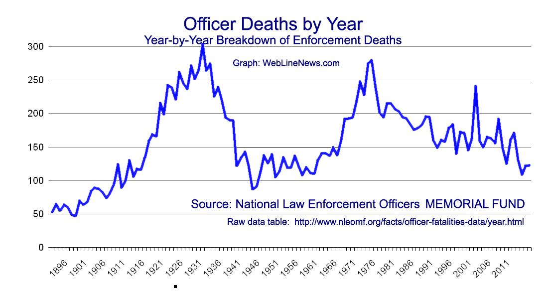 Graph: Officer Deaths by Year from the National Law Enforcement Officers Memorial Fund