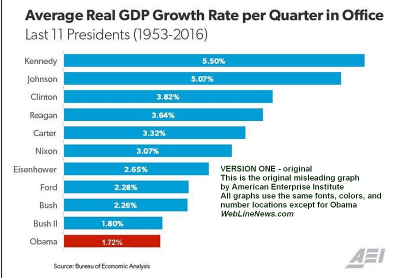 gdp-growth-graph-misleading-1-original