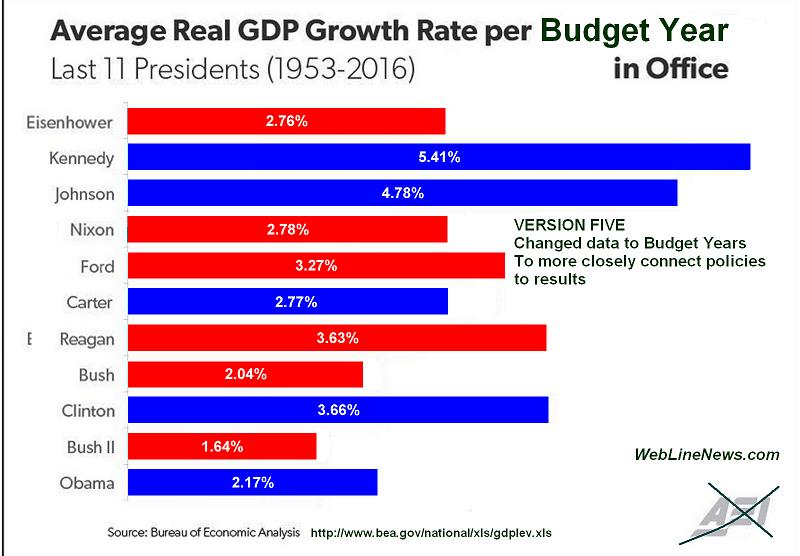 gdp-growth-graph-misleading-5-budget-years
